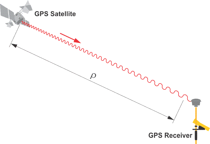 Precise GPS positions - Adventures in Precision